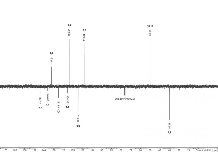 Figure 3. APT (13C) spectrum of deugenol. Positive peaks indicate CH3 or CH groups, while negative peaks indicated CH2 or quaternary carbons. Numbering refers to figure 4.
