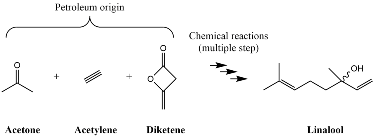 Figure 3: Pathway C- Linalool synthetis from petroleum derivative